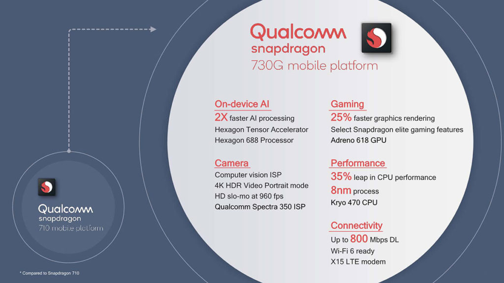 Qualcomm Snapdragon 730 Характеристики