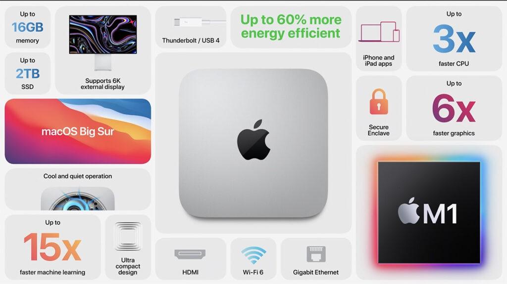 Все характеристики Mac mini 2020 Apple M1