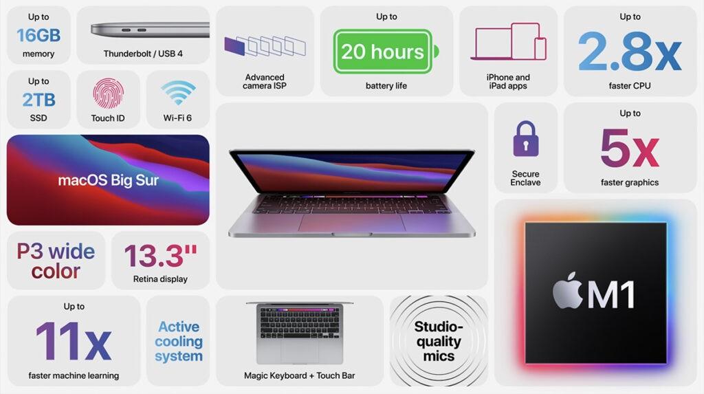 Все характеристики MaсBook Pro 2020 Apple M1