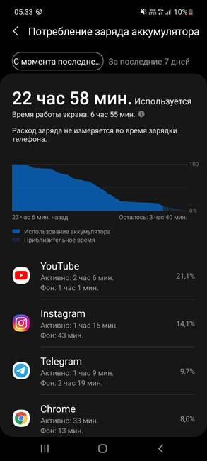 Samsung Galaxy A52 время работы экрана