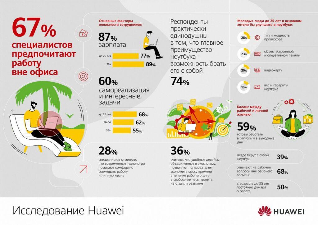 Исследование Huawei работа из дома и на удалёнке