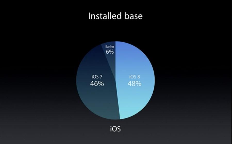 График установки iOS 8