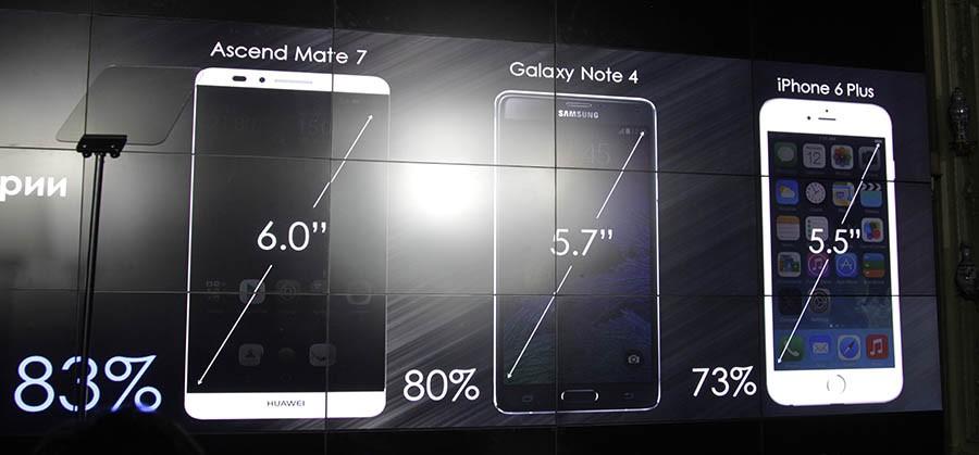 Площадь экрана Huawei Ascend Mate 7
