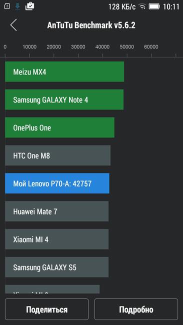 Рейтинг в AnTuTu Lenovo P70