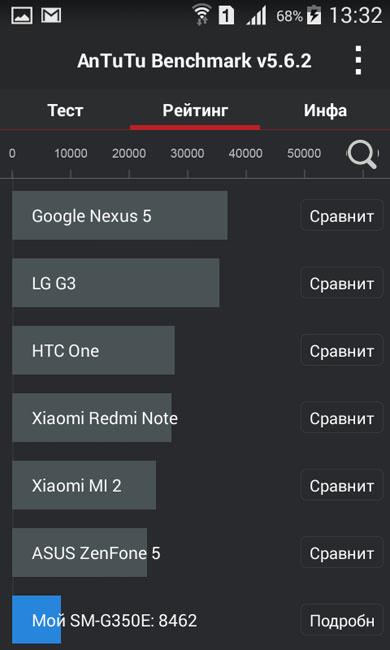 Samsung Galaxy Star Advance SM-G350E (рейтинг)