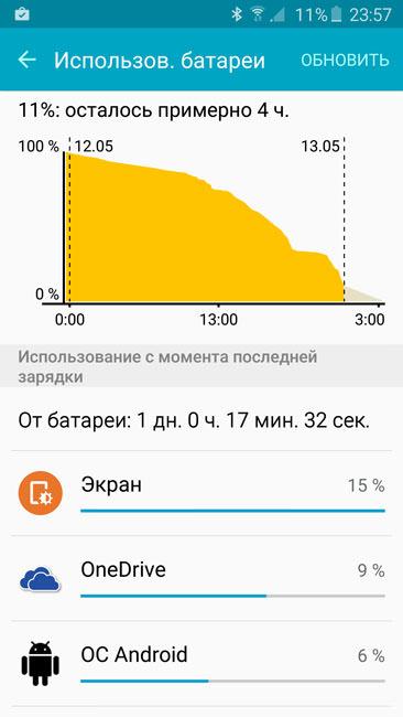Расход батареи на Samsung Galaxy S6 Edge