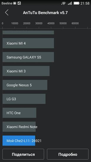 AnTuTu и Huawei Honor 4X
