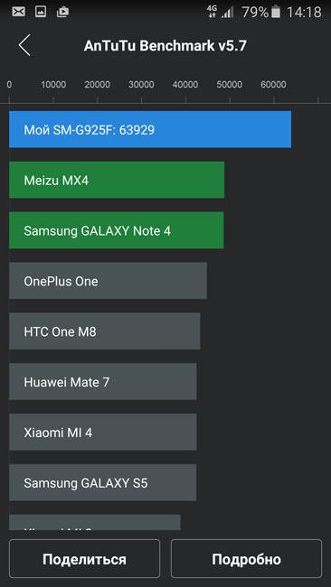 AnTuTu и Samsung Galaxy S6 Edge