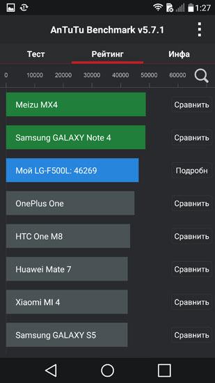 AnTuTu рейтинг LG G4