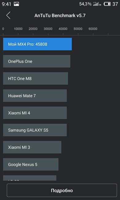 AnTuTu (рейтинг) Meizu MX4 Pro