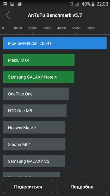AnTuTu (64 бит) и Samsung Galaxy S6 Edge