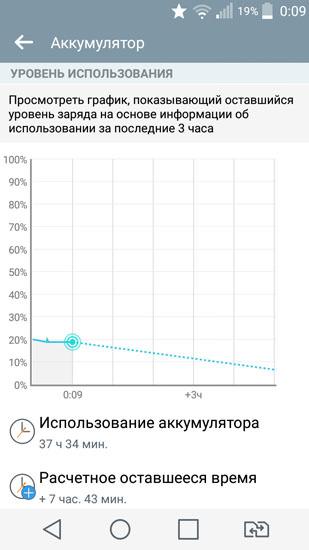 Использование аккумулятора (37 часов)