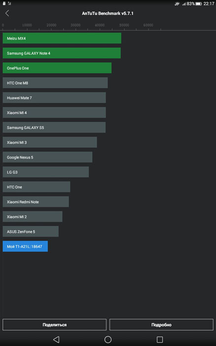 Рейтинг Huawei MediaPad T1 в AnTuTu