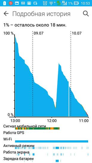 График расхода энергии батареи (около 2 суток)