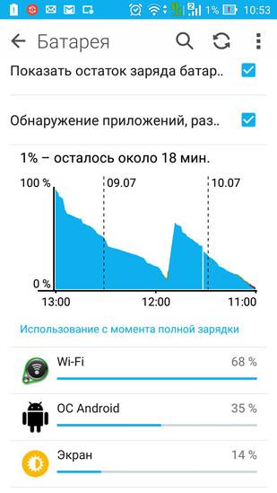 Расход энергии батареи (практически 2 суток)