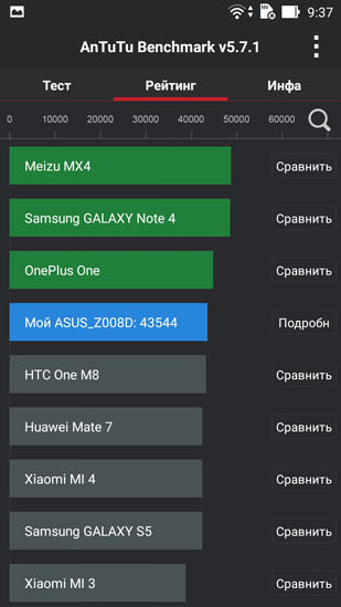 Рейтинг AnTuTu Zenfone 2 ZE550ML