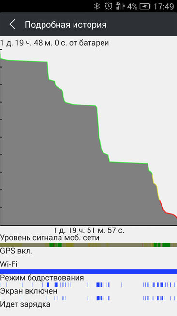 График расхода энергии Fly Tornado Slim