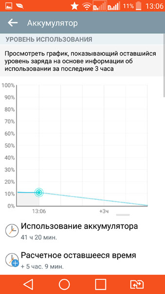 Расход энергии аккумулятором LG G3