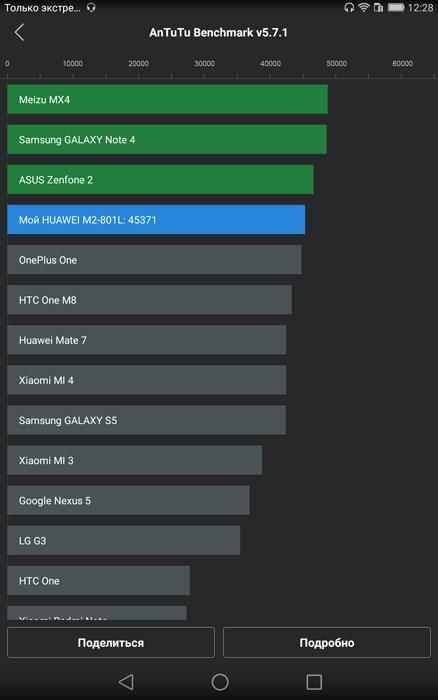 Рейтинг Huawei MediaPad M2 в тесте AnTuTu