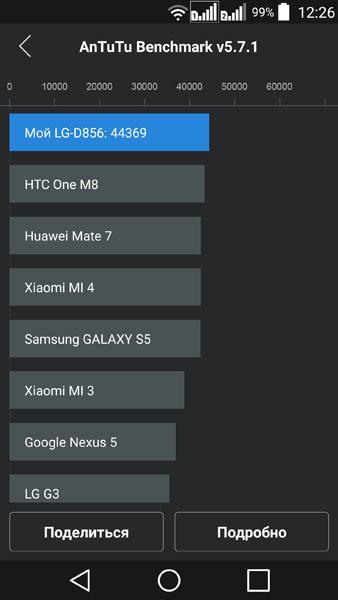 Тест LG G3 в AnTuTu