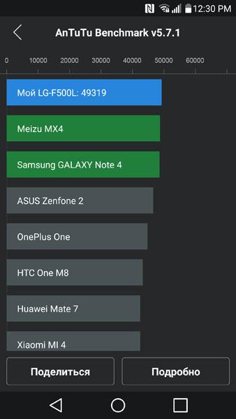 Тест LG G4 в AnTuTu