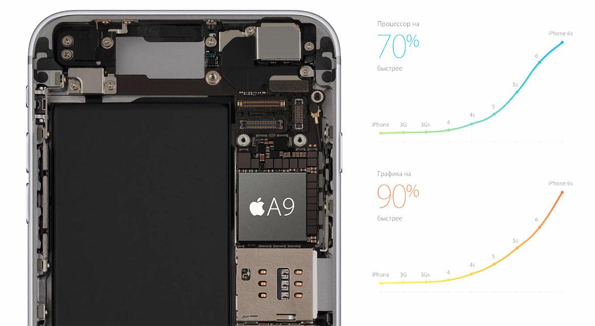 График производительности iPhone 6S