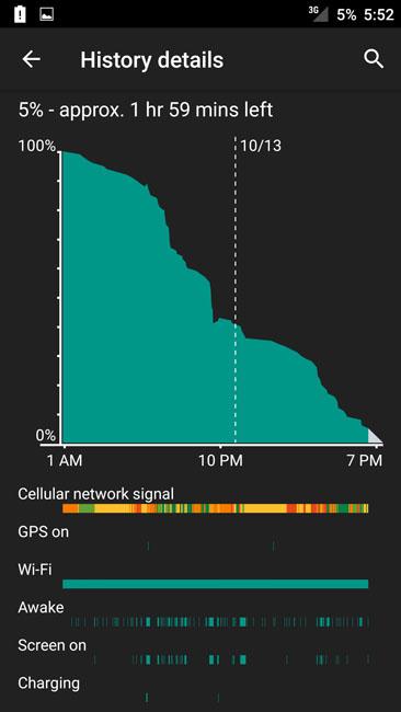 График расхода энергии аккумулятором OnePlusTwo