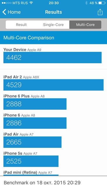Два ядра iPhone 6S в Geekbench 3
