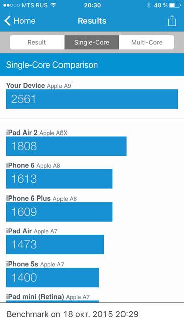 Одно ядро iPhone 6S в Geekbench 3