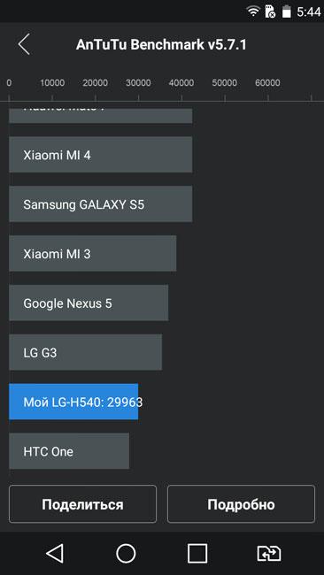 Тест AnTuTu смартфона LG G4 Stylus
