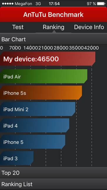 Тест AnTuTu iPhone 6