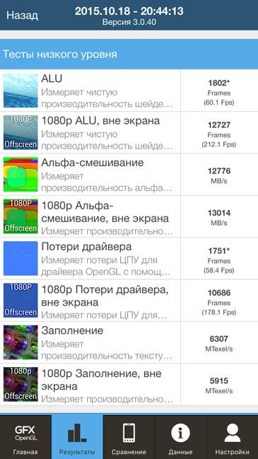 Тест GFX OpenGL и iPhone 6S