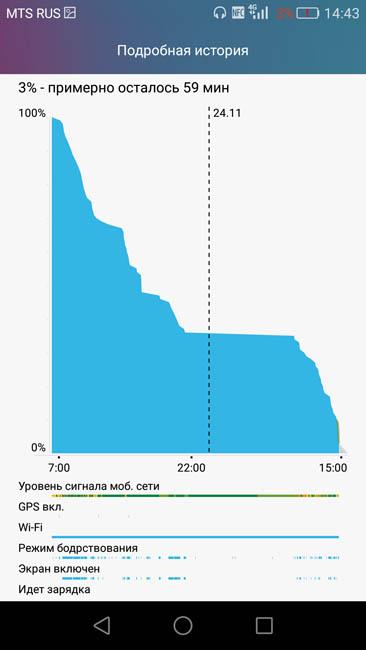 График потребления энергии железом Huawei G8