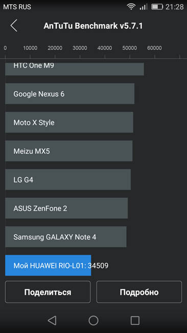 Тест производительности Huawei G8 в AnTuTu