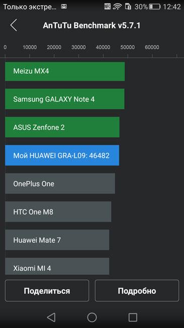 Тест Huawei P8 в AnTuTu