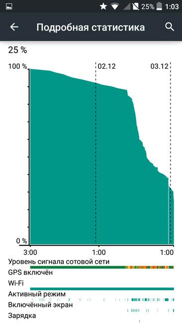 График расхода энергии батареей UMi eMAX mini