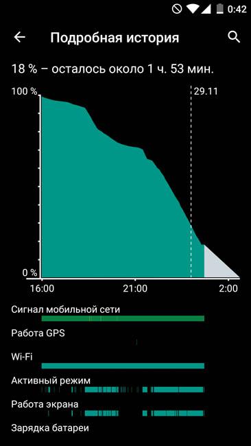 График электропитания OnePlus X от аккумулятора