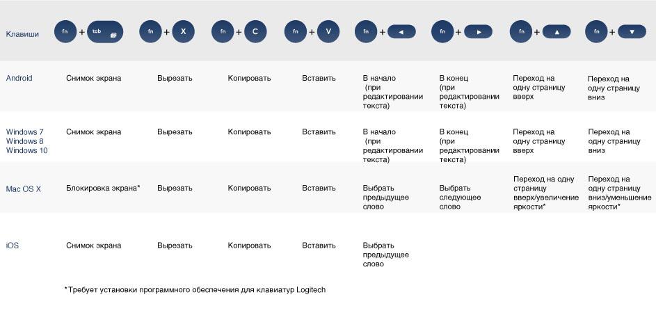 Сочетания клавиш и комбинации для клавиатуры Logitech K380