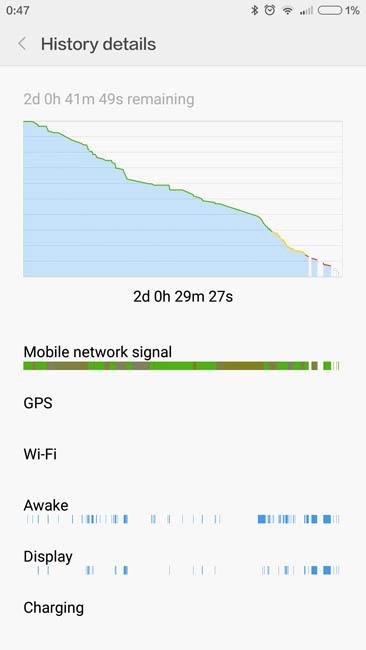 График автономной работы Xiaomi Redmi Note 3