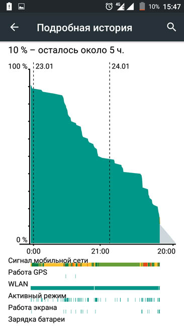 График расхода энергии аккумулятором Phicomm Energy 653