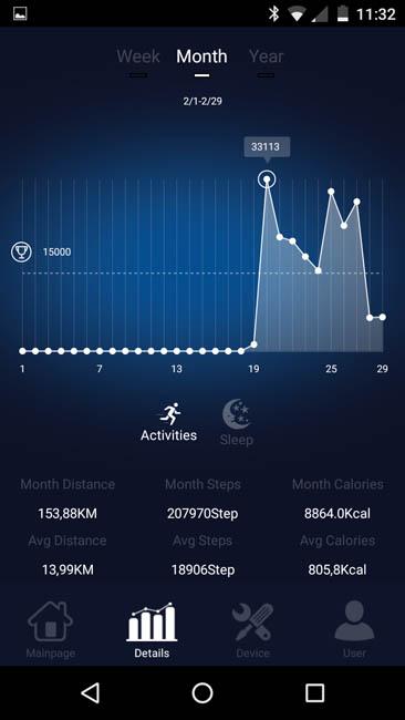 Активность за послединий месяц (график, средние значения и так далее)