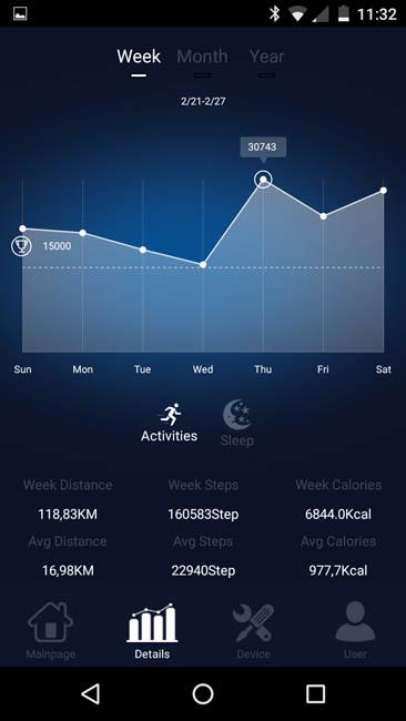 Информация об активности за неделю включая средние значения