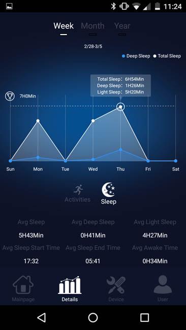 Информация о сне за неделю, включая средние значения