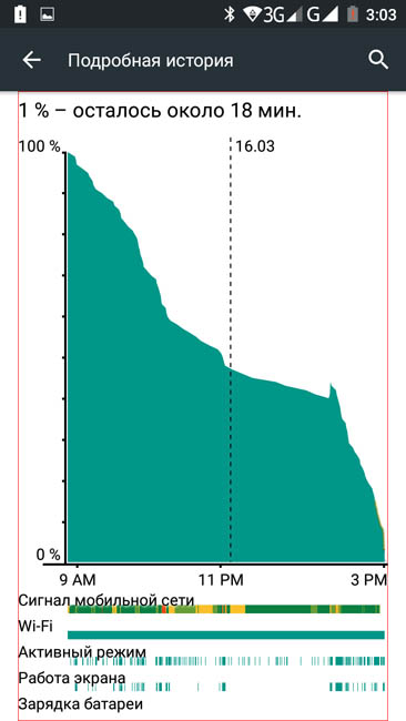 Подробный график расхода ресурсов батареи Cubot