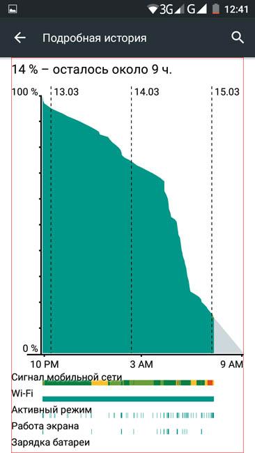 Подробный график расхода Cubot S600 энергии