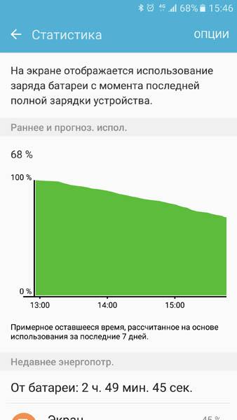 Статистика расхода энерги Samsung Galaxy S7