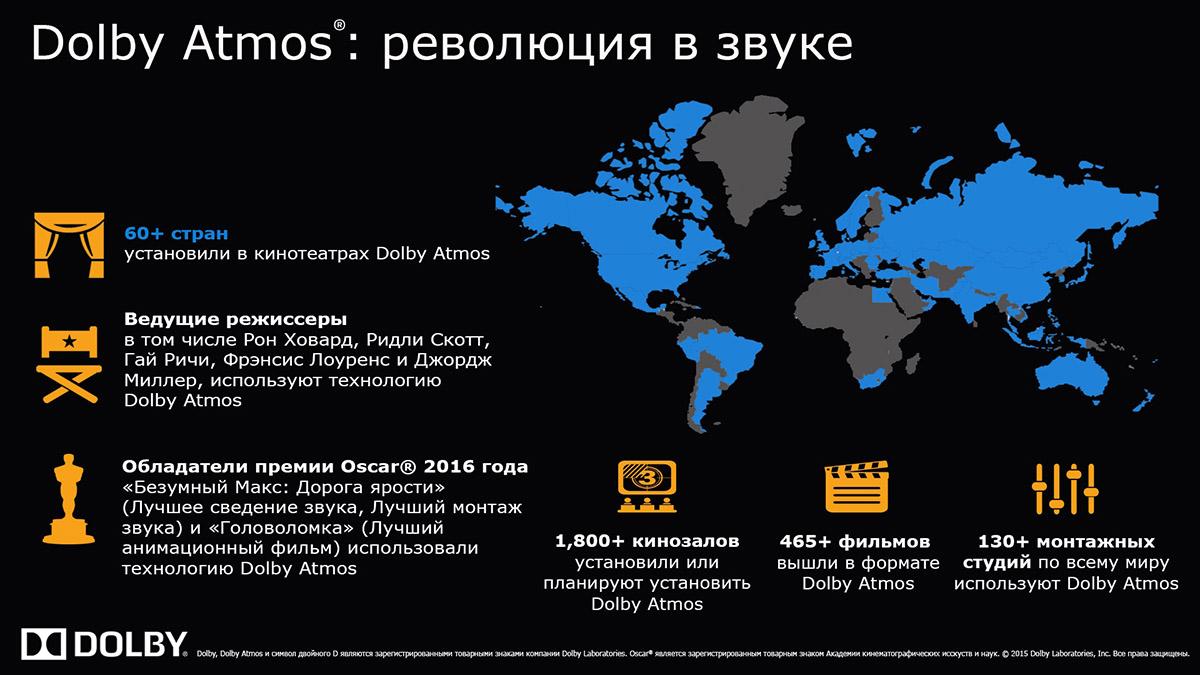 Вся актуальная информация о Dolby Atmos на май 2016 года