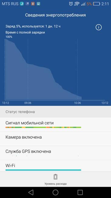 График расходования аккумулятором энергией Huawei P9 Lite