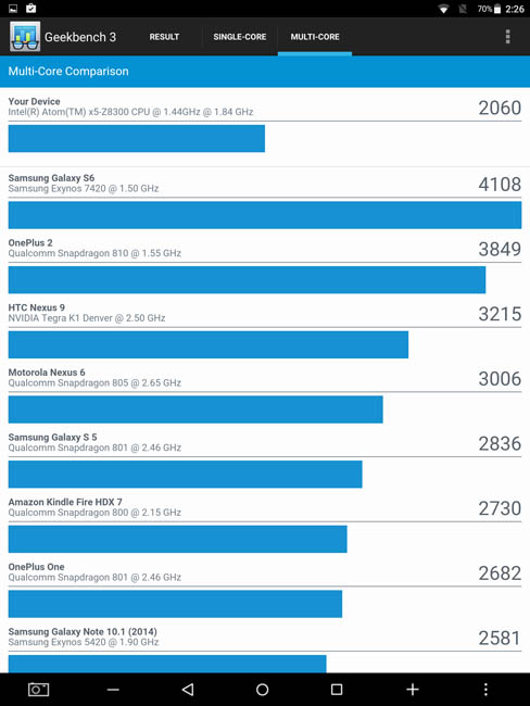 Многоядерный тест Teclat X98 Plus 3G в Geekbench 3