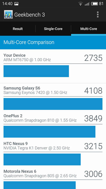 Мультиядерный тест Meizu M3 mini в Geekbench 3